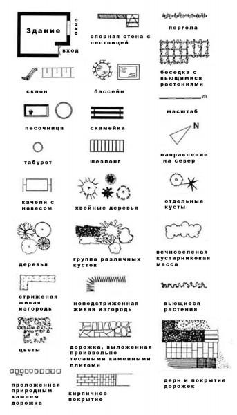 Умовні позначення в ландшафтному дизайні - поради від Greensad 2caf2c5f1bbe0